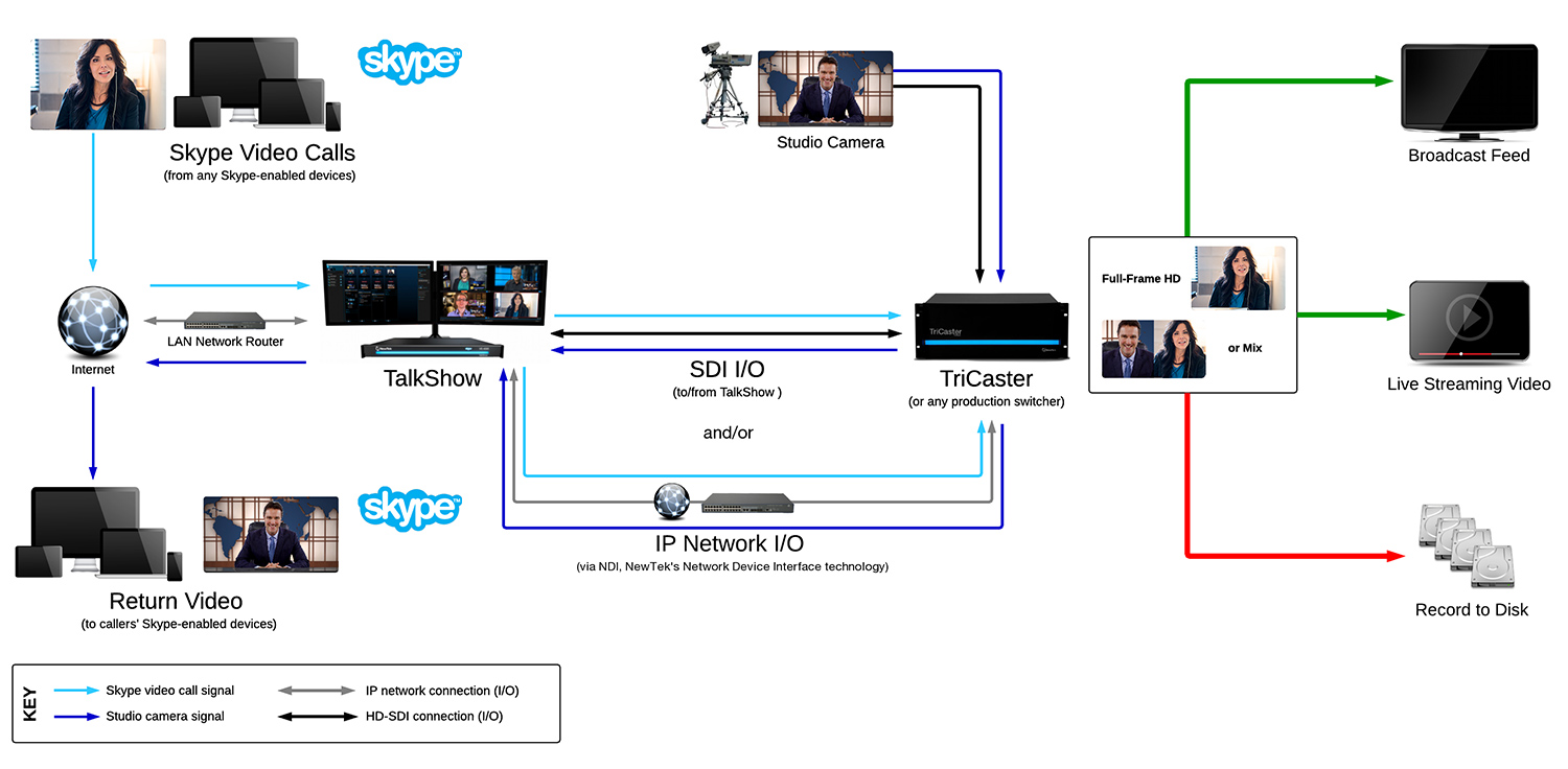 TalkShow VS 4000 System Diagram